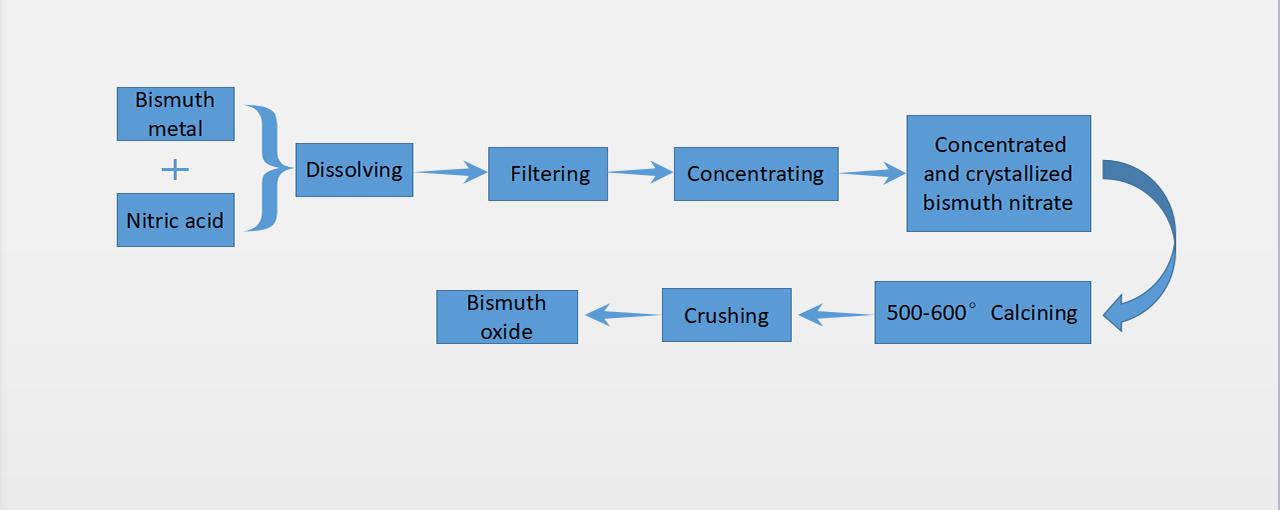 Bi2O3 Herstellungsprozess