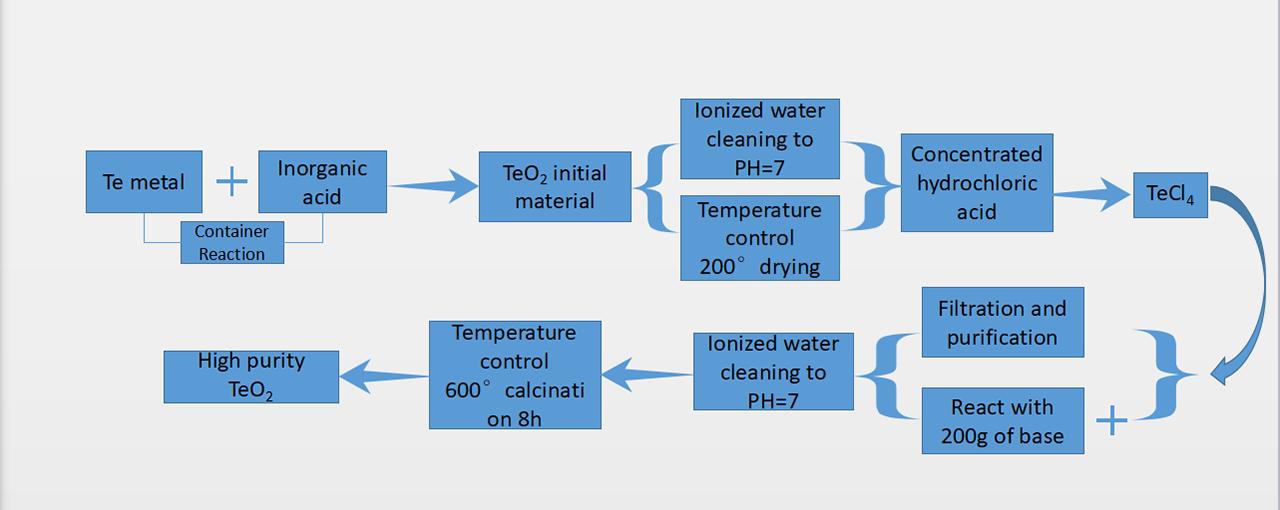 TeO2 Herstellungsprozess